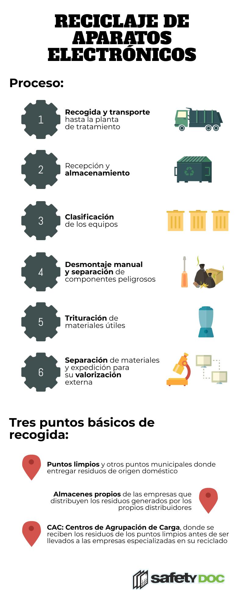 Contenedores de Reciclaje para documentación digital