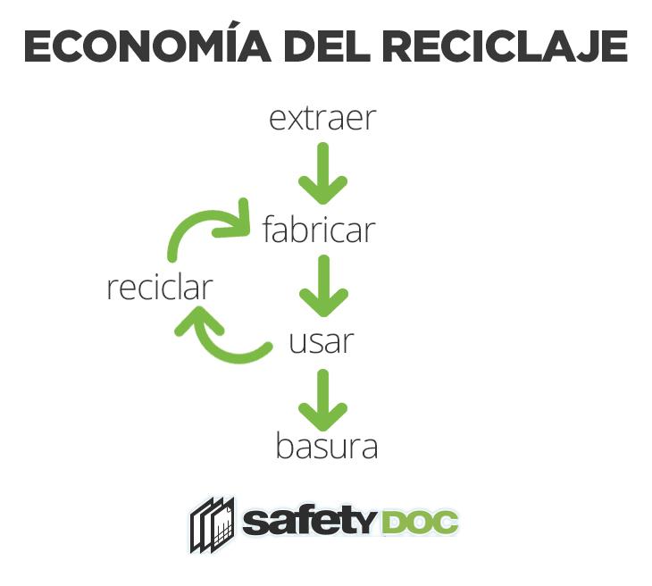 Modelo de economía del reciclaje