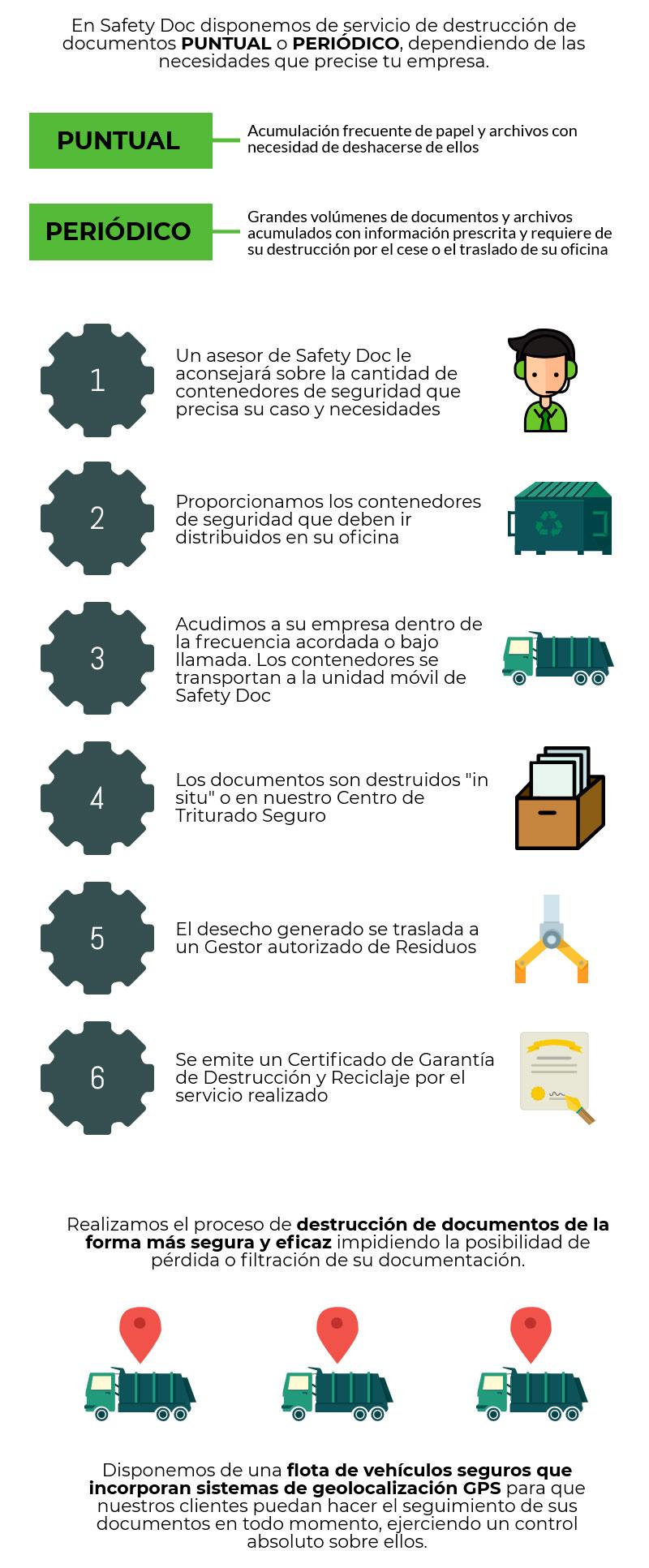 procedimiento de destrucción de documentos